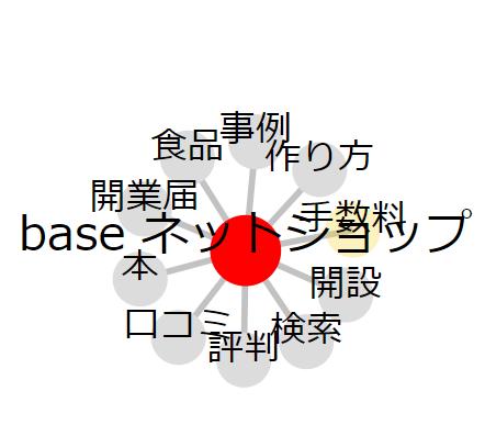 【BASEネットショップ運営のコツ①】キーワードについて