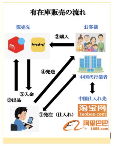 中国輸入有在庫販売の流れとやり方
