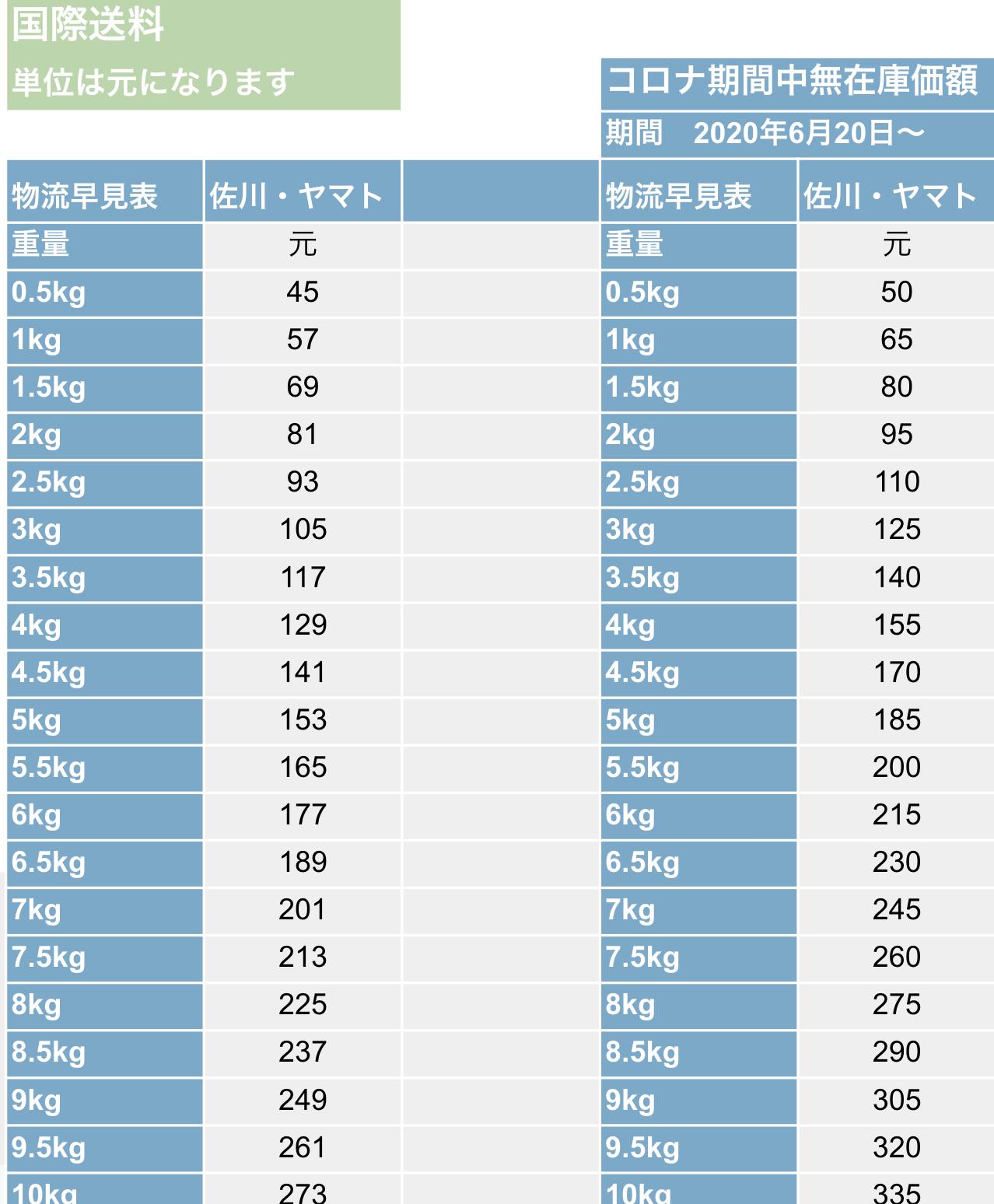 【中国輸入でかかる経費⑤】国際送料
