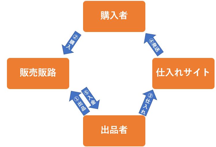 中国輸入初心者向けの無在庫販売とは?